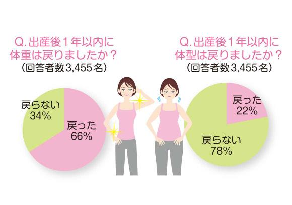 出産後の体重と体型の変化