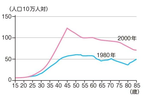 年齢での乳癌リスクの高まり