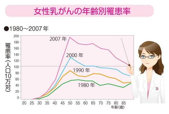 女性乳がんの年齢別羅患率