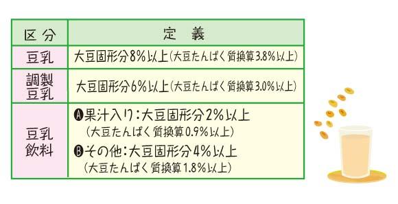 豆乳飲料の区分別イソフラボン含有量