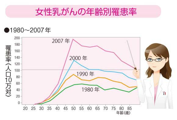女性の乳がんの年齢別患者数