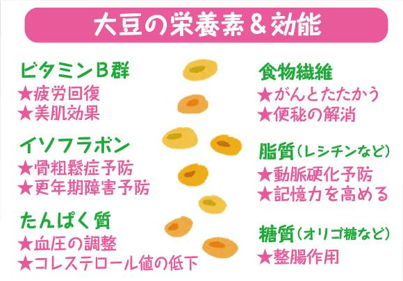 大豆製品の栄養素と効能