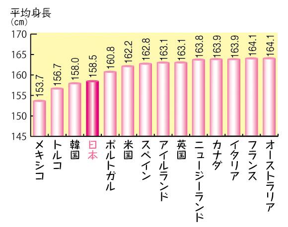 成人女性の平均身長