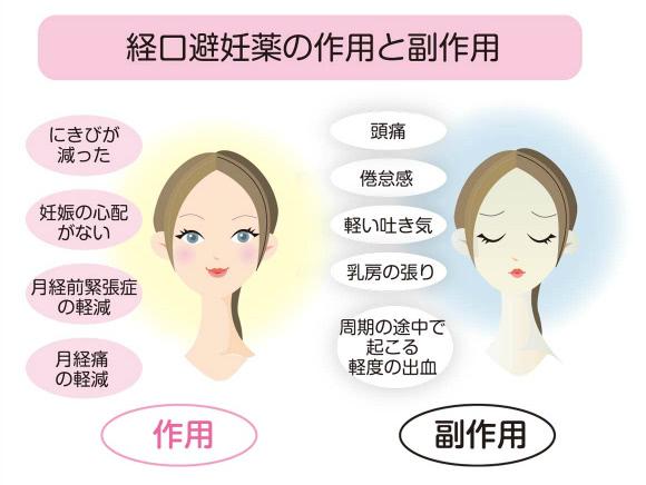 経口避妊薬の作用と副作用