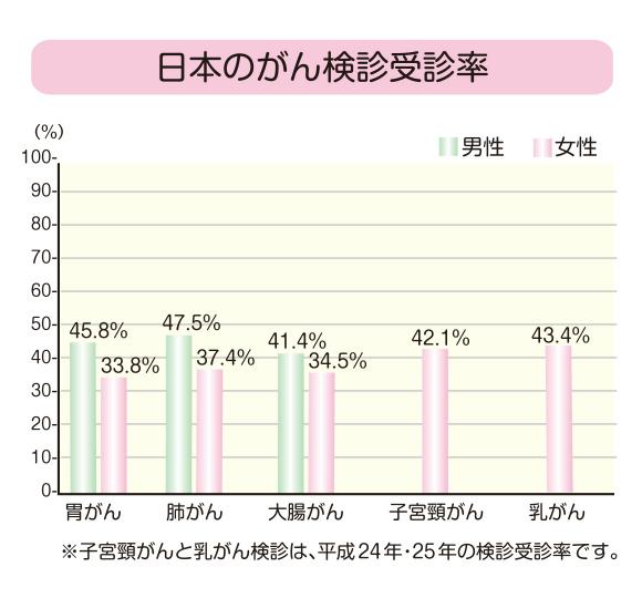 日本のがん検診受診率