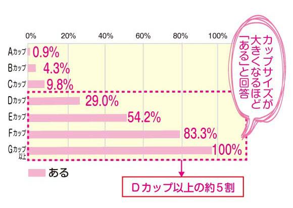 「バストが大きくて困った事はありますか?」というトリンプの調査結果グラフ