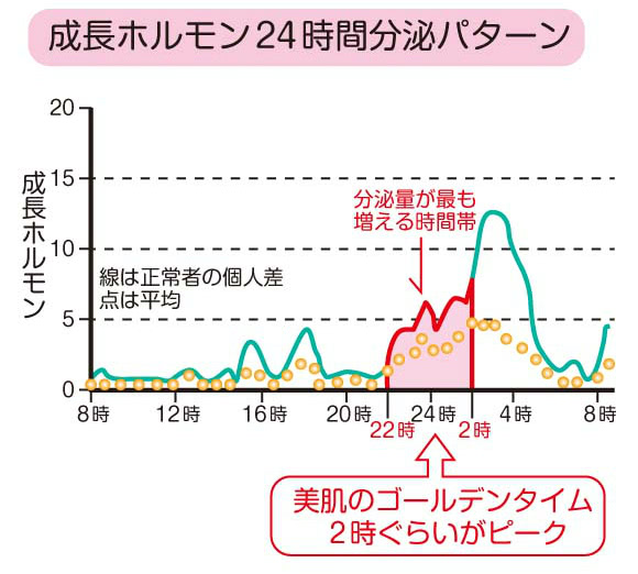 美肌のゴールデンタイムを表示したグラフ