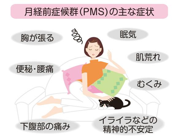 月経前症候群(PMS)の主な症状