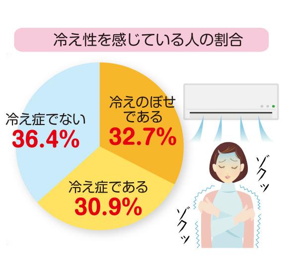 冷え性を感じている人の割合