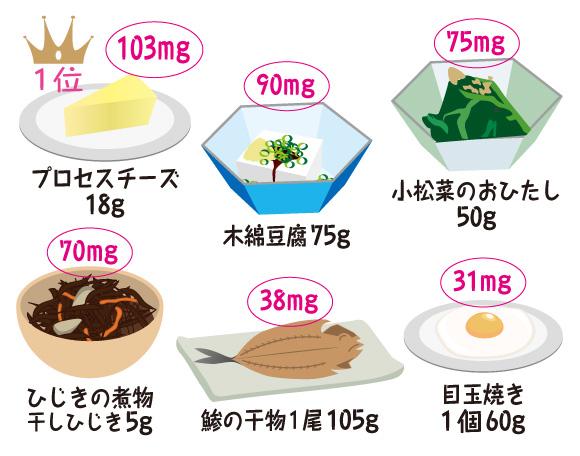 食材のカルシウム含有量