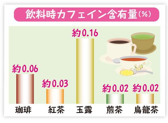 飲み物のカフェイン含有量を表したグラフ