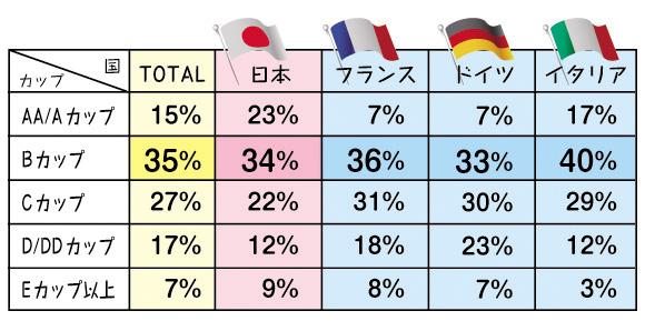 各国のカップサイズ
