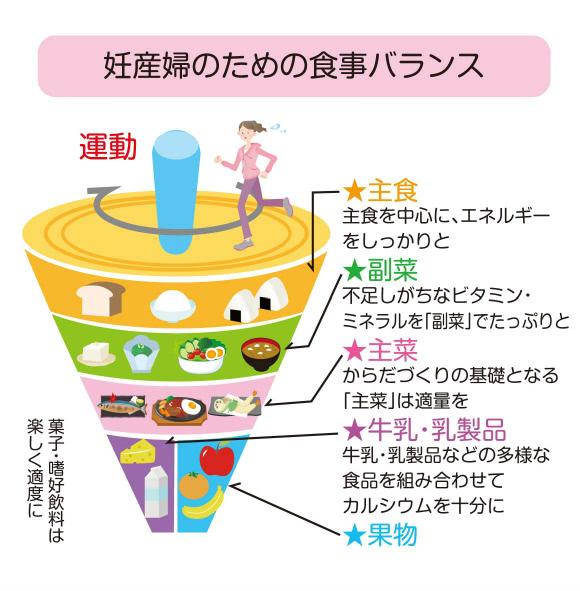 妊産婦のための食事バランス