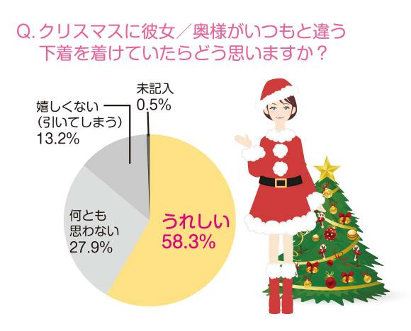 彼女や妻がクリスマスにいつもと違う下着をつけていたら嬉しいですか?