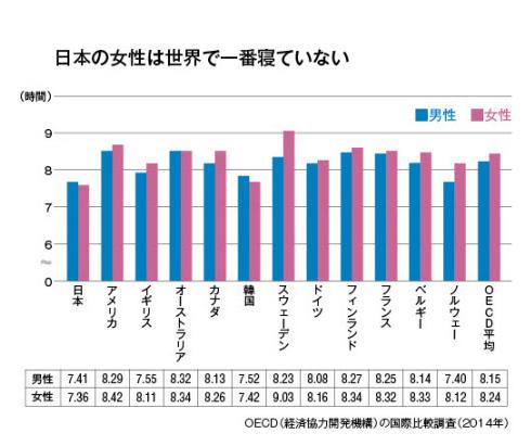 日本の女性は世界一寝ていない