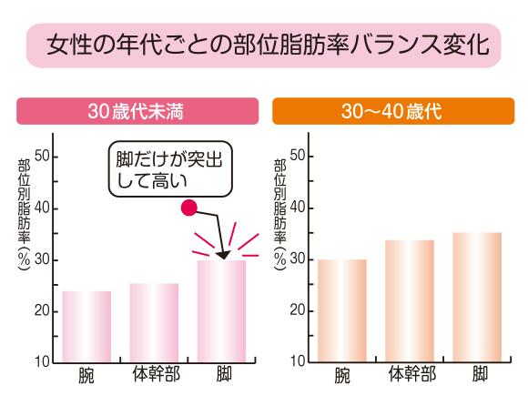 女性の年代ごとの部位脂肪率バランス変化