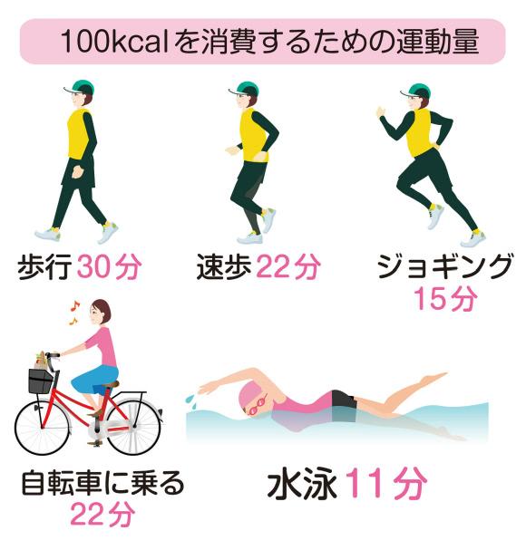 100キロカロリーを消費するための運動量