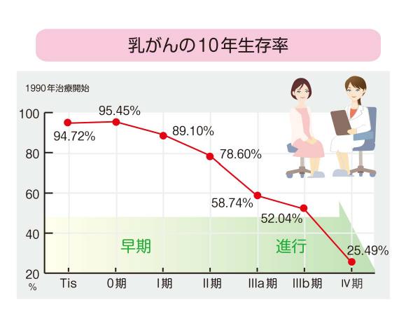 乳がんの10年生存率