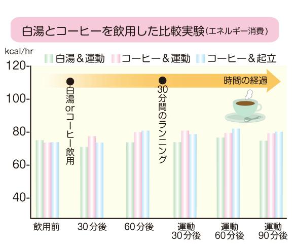 白湯とコーヒーを引用した比較実験