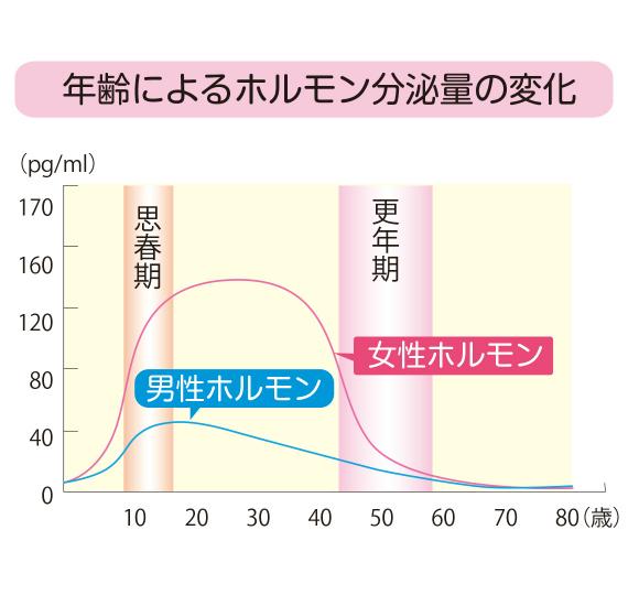 年齢による女性ホルモンの分泌量の変化