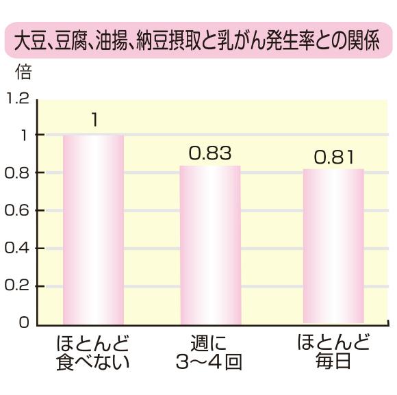 乳癌発生率との関係
