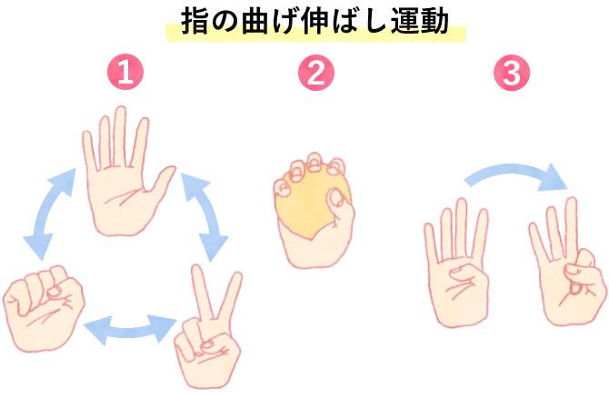 指の曲げ伸ばし運動