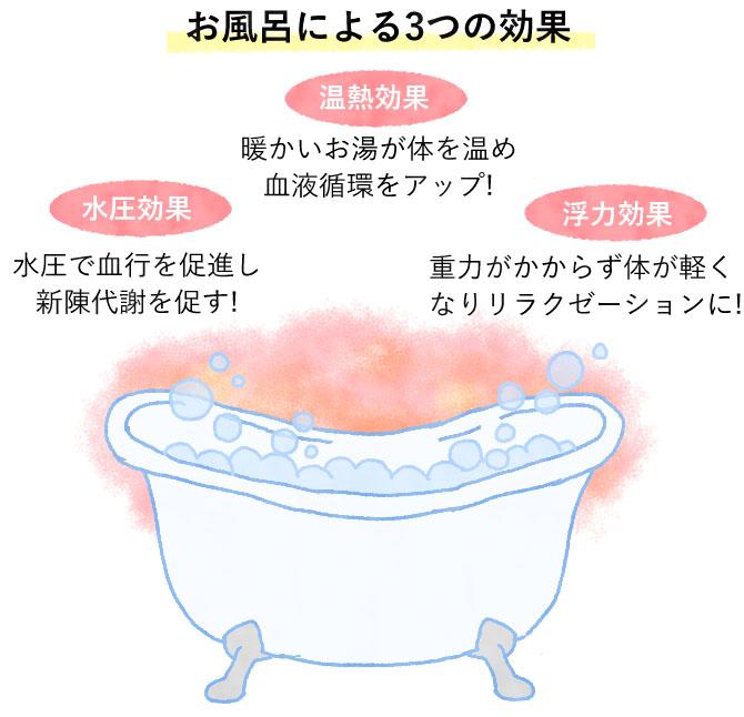 お風呂の効果