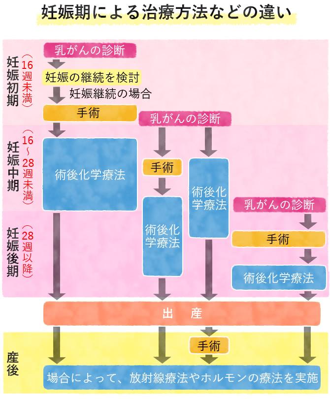 妊娠中の乳がん治療