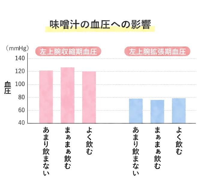 味噌汁の血圧への影響