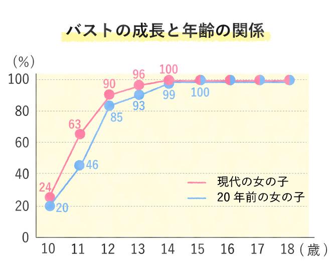 バストの成長と年齢の関係