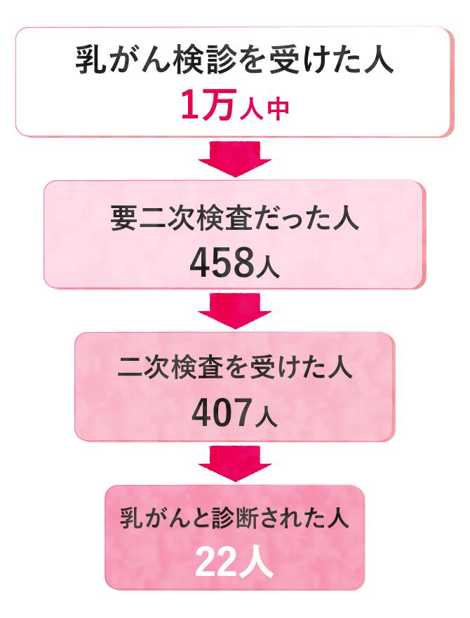 乳がん検診を受けて乳がんだった人の人数