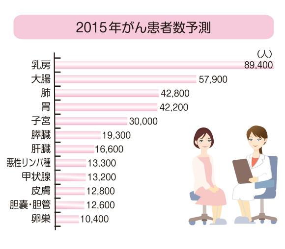2015年度がん患者数予測